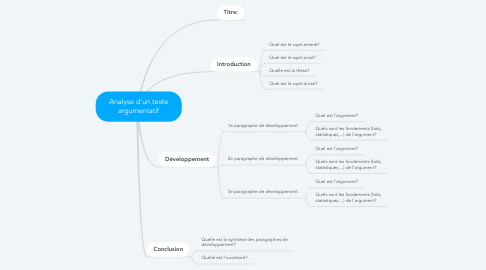 Mind Map: Analyse d'un texte argumentatif
