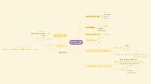Mind Map: Pengenalan Istilah dan Tujuan Biaya