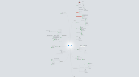Mind Map: DezMaster
