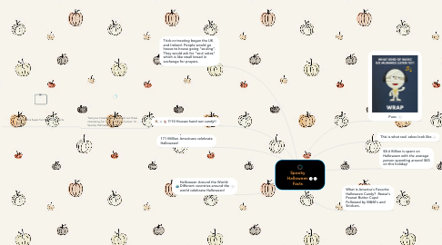 Mind Map: Spooky Halloween Facts