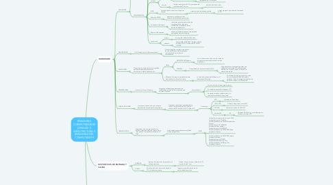 Mind Map: ENSAMBLE COMPUTADORES (UNIDAD 1) ARQUITECTURA Y ENSAMBLE DEL COMPUTADOR