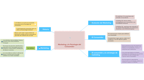Mind Map: Marketing y la Psicología del Consumidor