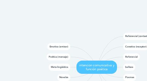 Mind Map: intencion comunicativa y función poética