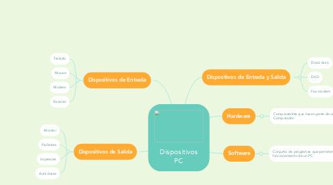 Mind Map: Dispositivos PC