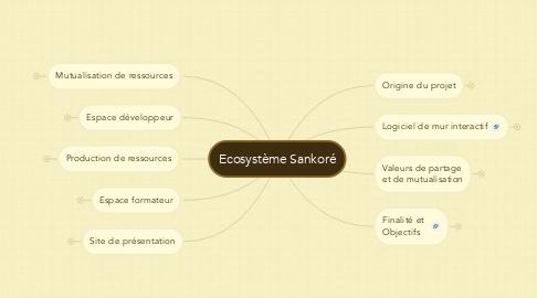 Mind Map: Ecosystème Sankoré