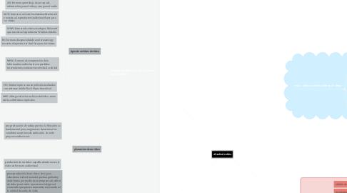 Mind Map: diseño de vídeo