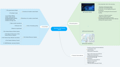 Mind Map: Overview of the Financial System