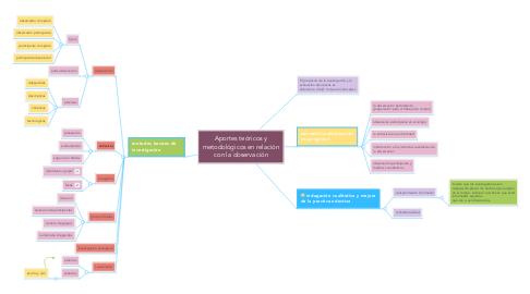 Mind Map: Aportes teóricos y metodológicos en relación con la observación