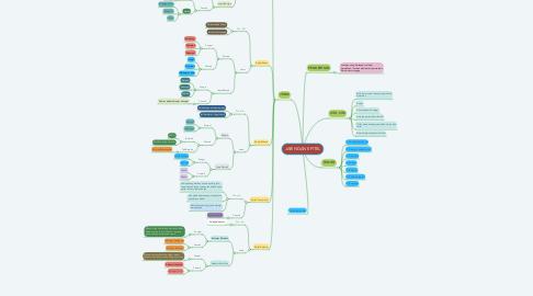 Mind Map: JARINGAN EPITEL