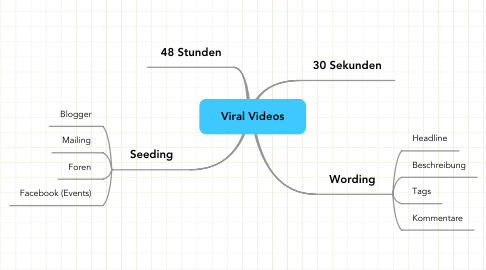 Mind Map: Viral Videos