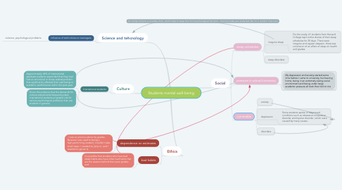 Mind Map: Students mental well-being