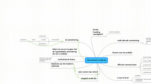 Mind Map: intercultureel onderwijs