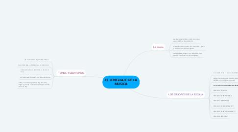 Mind Map: EL LENGUAJE DE LA MUSICA