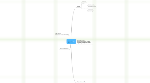 Mind Map: PMBOK   Tips y Notas   Horacio Reyes   Workinprogress