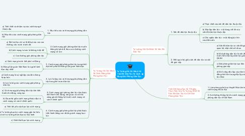 Mind Map: Tư Tưởng Hồ Chí Minh Về Vấn Đề Dân Tộc Và Cách Mạng Giải Phóng Dân Tộc