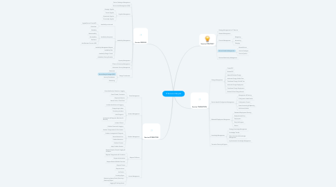 Mind Map: IT Service Lifecycle