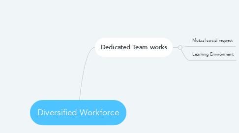 Mind Map: Diversified Workforce