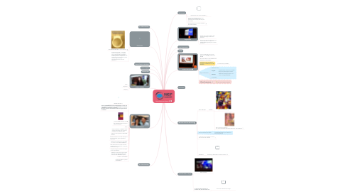 Mind Map: Neurobusiness Summit