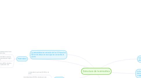 Mind Map: Estructura de la atmosfera