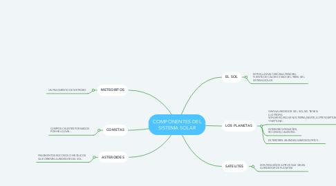 Mind Map: COMPONENTES DEL SISTEMA SOLAR