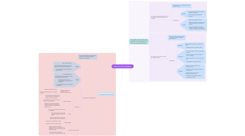 Mind Map: Estructura de la atmósfera