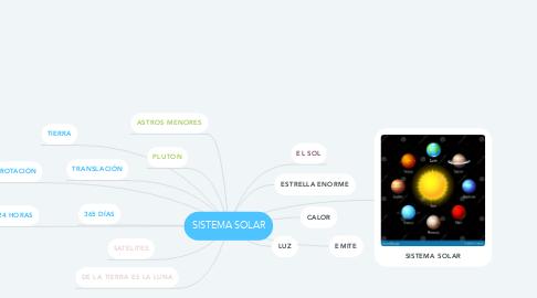 Mind Map: SISTEMA SOLAR