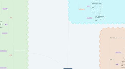 Mind Map: Recherche et  développement dans la cosmétique et en pharmaceutique