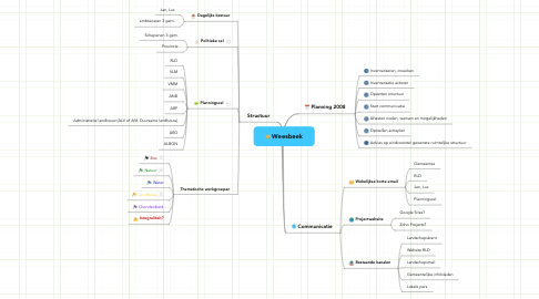 Mind Map: Weesbeek