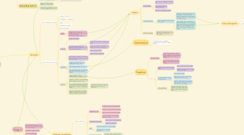 Mind Map: Colorectal Cancer