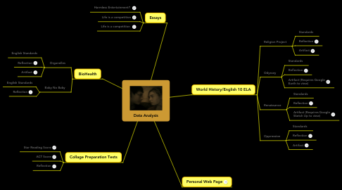 Mind Map: Data Analysis
