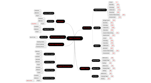 Mind Map: Skylar's Portfolio(: