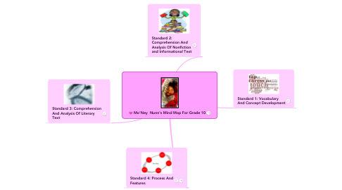 Mind Map: Mo'Ney  Nunn's Mind Map For Grade 10