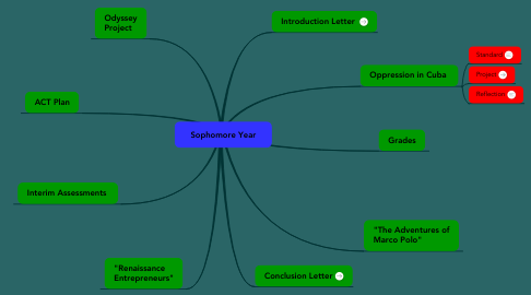 Mind Map: Sophomore Year