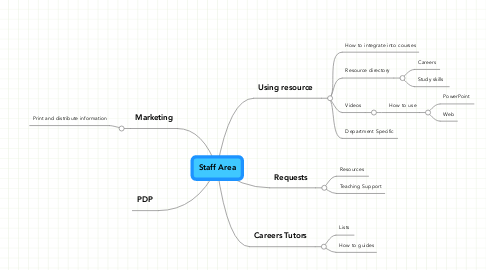 Mind Map: Staff Area