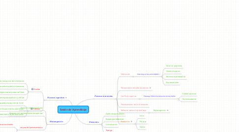 Mind Map: Sesión de Aprendizaje