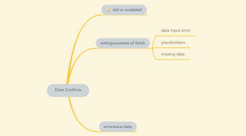 Mind Map: Data Conflicts