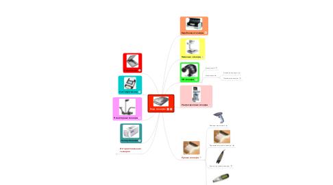 Mind Map: Виды сканеров