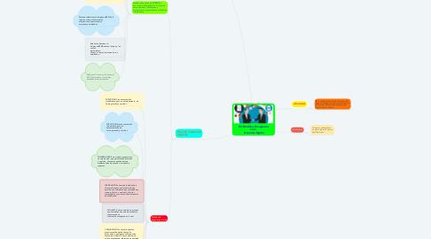 Mind Map: U2.-Modelos de negocios en la  Economía Digital