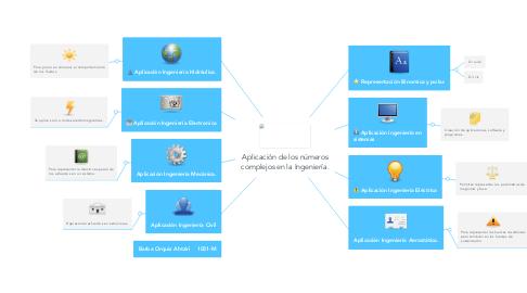 Mind Map: Aplicación de los números complejos en la Ingeniería.