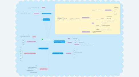 Mind Map: COMUNICACIÓN  ORGANIZACIÓN (PNL)