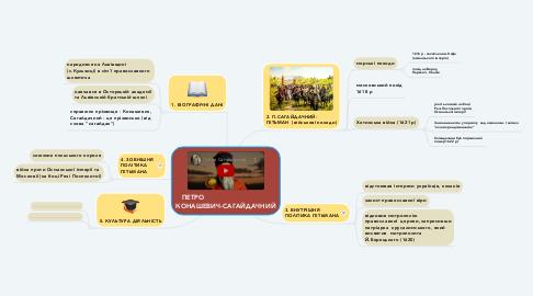 Mind Map: ПЕТРО                                 КОНАШЕВИЧ-САГАЙДАЧНИЙ