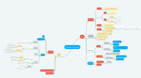 Mind Map: Chương I  Este_Lipit
