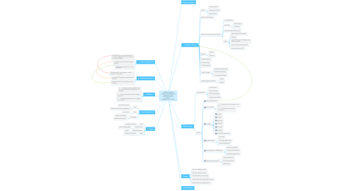 Mind Map: A BEACON BASED PRODUCT INFORMATION AND EVALUATION APPLICATION FOR SHOPPER      [MOBILE APPLICATION]