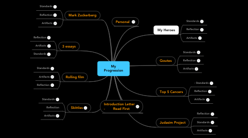 Mind Map: My Progression