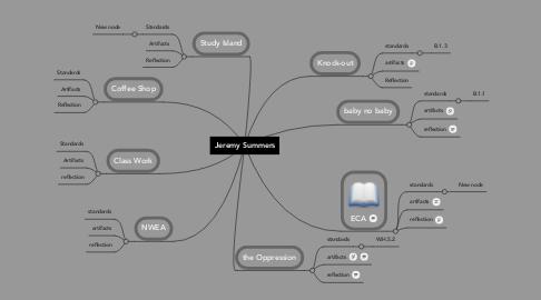 Mind Map: Jeremy Summers