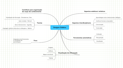 Mind Map: Designer Didático