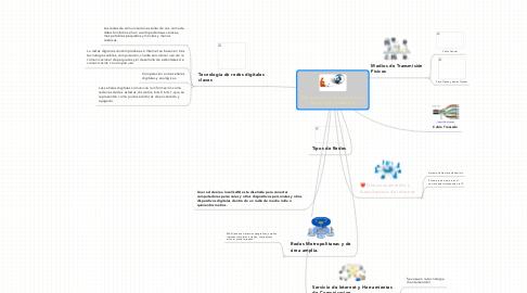 Mind Map: Telecomunicaciones, Internet yTecnología Inalambrica