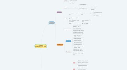 Mind Map: DISEÑO TECNO-PEDAGÓGICO