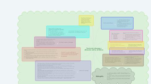 Mind Map: Teorías de Liderazgo y diferentes estilos de lideres