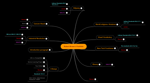 Mind Map: Robert Brown